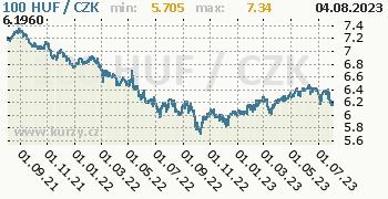 Maďarský forint graf HUF / CZK denní hodnoty, 2 roky, formát 350 x 180 (px) PNG