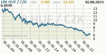 Maďarský forint graf HUF / CZK denní hodnoty, 20 let, formát 350 x 180 (px) PNG