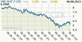 Maďarský forint graf HUF / CZK denní hodnoty, 5 let, formát 350 x 180 (px) PNG