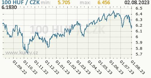 Maďarský forint graf HUF / CZK denní hodnoty, 1 rok, formát 500 x 260 (px) PNG