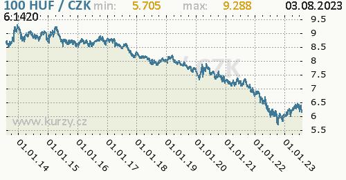 Maďarský forint graf HUF / CZK denní hodnoty, 10 let, formát 500 x 260 (px) PNG