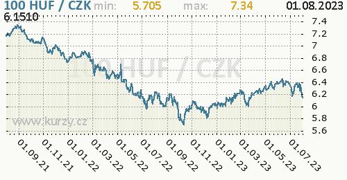 Maďarský forint graf HUF / CZK denní hodnoty, 2 roky, formát 500 x 260 (px) PNG