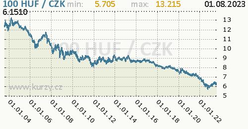 Maďarský forint graf HUF / CZK denní hodnoty, 20 let, formát 500 x 260 (px) PNG