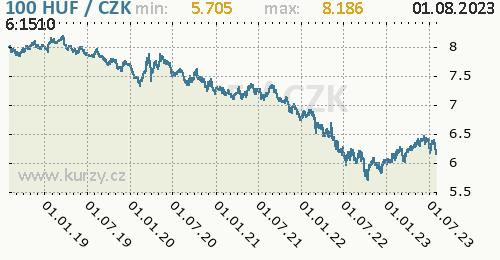 Maďarský forint graf HUF / CZK denní hodnoty, 5 let, formát 500 x 260 (px) PNG