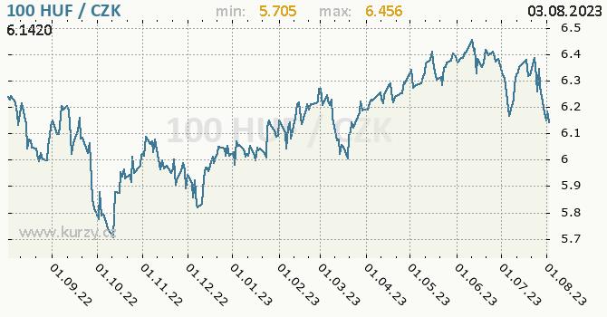 Maďarský forint graf HUF / CZK denní hodnoty, 1 rok, formát 670 x 350 (px) PNG