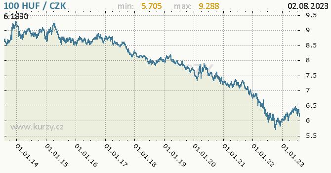Maďarský forint graf HUF / CZK denní hodnoty, 10 let, formát 670 x 350 (px) PNG