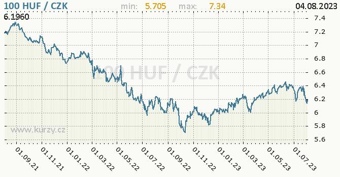 Maďarský forint graf HUF / CZK denní hodnoty, 2 roky, formát 670 x 350 (px) PNG