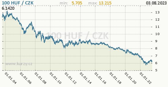 Maďarský forint graf HUF / CZK denní hodnoty, 20 let, formát 670 x 350 (px) PNG