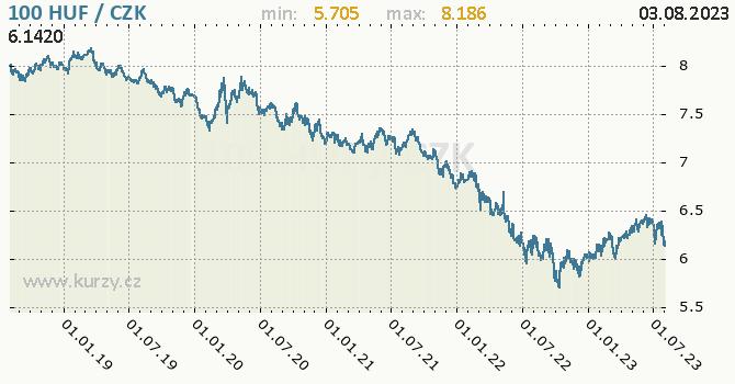 Maďarský forint graf HUF / CZK denní hodnoty, 5 let, formát 670 x 350 (px) PNG
