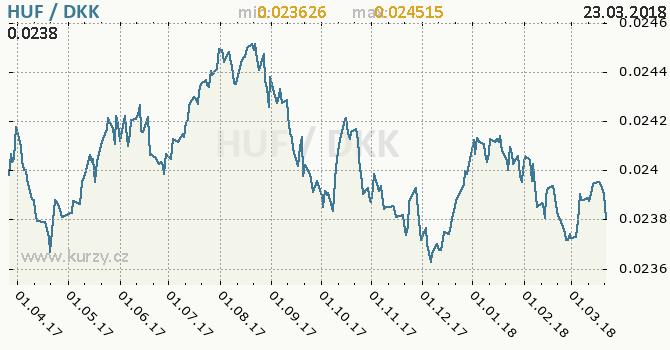 Vývoj kurzu HUF/DKK - graf