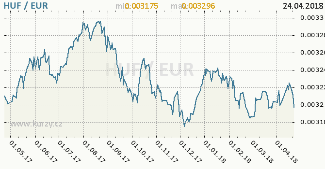 Vývoj kurzu HUF/EUR - graf