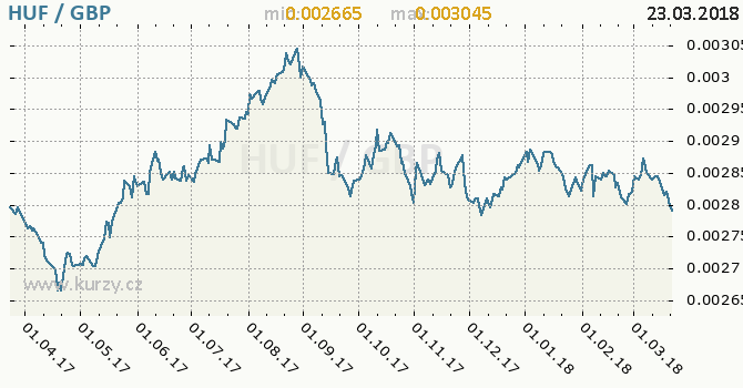 Vývoj kurzu HUF/GBP - graf