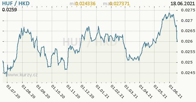 Vývoj kurzu HUF/HKD - graf