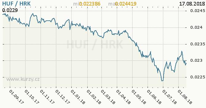 Vývoj kurzu HUF/HRK - graf