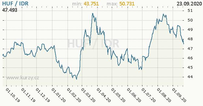 Vývoj kurzu HUF/IDR - graf