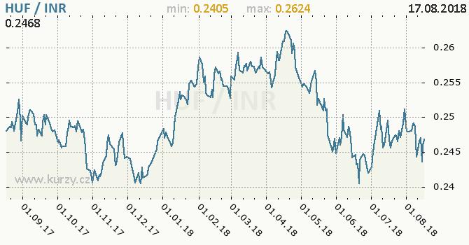 Vývoj kurzu HUF/INR - graf