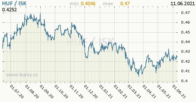 Vývoj kurzu HUF/ISK - graf