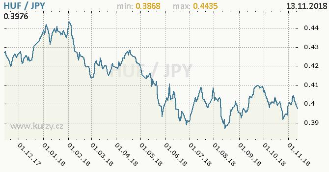 Vývoj kurzu HUF/JPY - graf