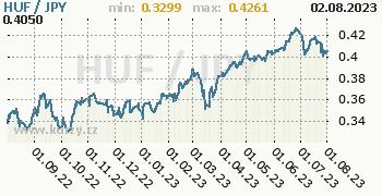Graf HUF / JPY denní hodnoty, 1 rok, formát 350 x 180 (px) PNG