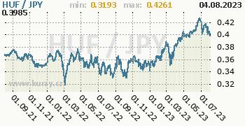 Graf HUF / JPY denní hodnoty, 2 roky, formát 350 x 180 (px) PNG