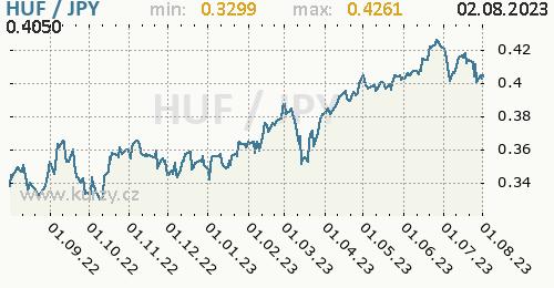 Graf HUF / JPY denní hodnoty, 1 rok, formát 500 x 260 (px) PNG