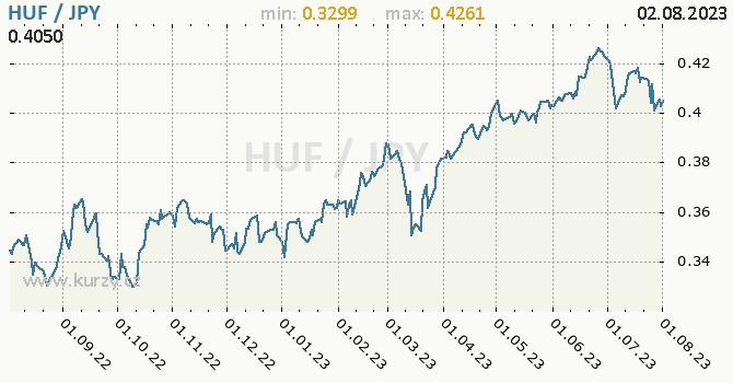 Graf HUF / JPY denní hodnoty, 1 rok, formát 670 x 350 (px) PNG