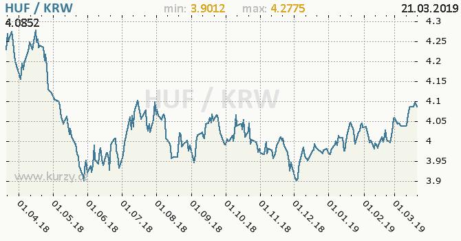 Vývoj kurzu HUF/KRW - graf
