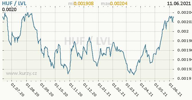 Vývoj kurzu HUF/LVL - graf