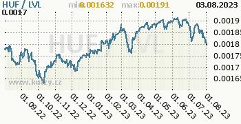 Graf HUF / LVL denní hodnoty, 1 rok, formát 350 x 180 (px) PNG