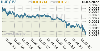 Graf HUF / LVL denní hodnoty, 10 let, formát 350 x 180 (px) PNG