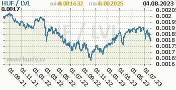 Graf HUF / LVL denní hodnoty, 2 roky, formát 350 x 180 (px) PNG