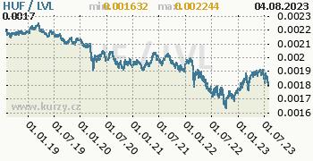 Graf HUF / LVL denní hodnoty, 5 let, formát 350 x 180 (px) PNG