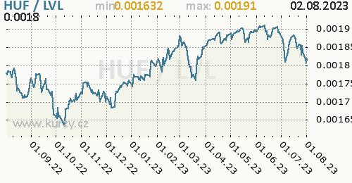 Graf HUF / LVL denní hodnoty, 1 rok, formát 500 x 260 (px) PNG