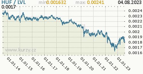 Graf HUF / LVL denní hodnoty, 10 let, formát 500 x 260 (px) PNG