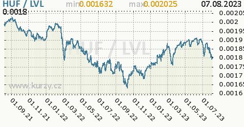 Graf HUF / LVL denní hodnoty, 2 roky, formát 500 x 260 (px) PNG