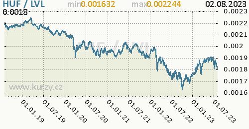 Graf HUF / LVL denní hodnoty, 5 let, formát 500 x 260 (px) PNG