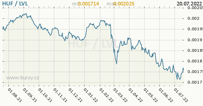 Graf HUF / LVL denní hodnoty, 1 rok, formát 670 x 350 (px) PNG