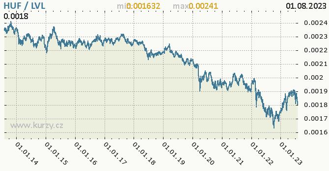 Graf HUF / LVL denní hodnoty, 10 let, formát 670 x 350 (px) PNG