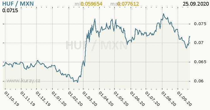 Vývoj kurzu HUF/MXN - graf