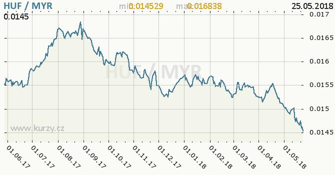 Vývoj kurzu HUF/MYR - graf