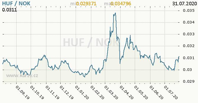 Vývoj kurzu HUF/NOK - graf