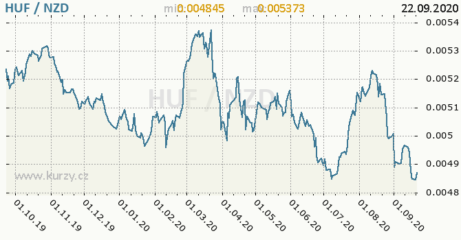 Vývoj kurzu HUF/NZD - graf