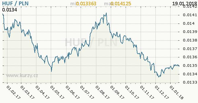 Graf polský zlotý a maďarský forint