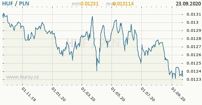Vývoj kurzu HUF/PLN - graf