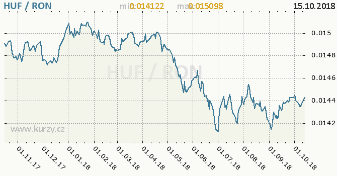 Vývoj kurzu HUF/RON - graf