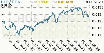 Graf HUF / RON denní hodnoty, 1 rok, formát 350 x 180 (px) PNG