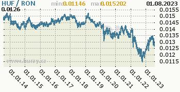 Graf HUF / RON denní hodnoty, 10 let, formát 350 x 180 (px) PNG