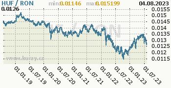 Graf HUF / RON denní hodnoty, 5 let, formát 350 x 180 (px) PNG