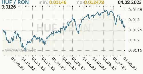 Graf HUF / RON denní hodnoty, 1 rok, formát 500 x 260 (px) PNG