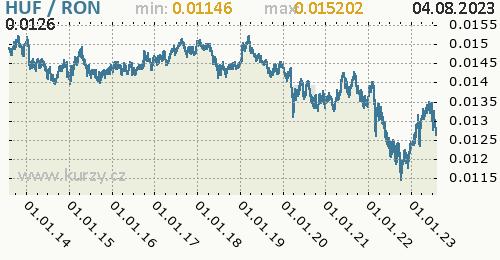 Graf HUF / RON denní hodnoty, 10 let, formát 500 x 260 (px) PNG